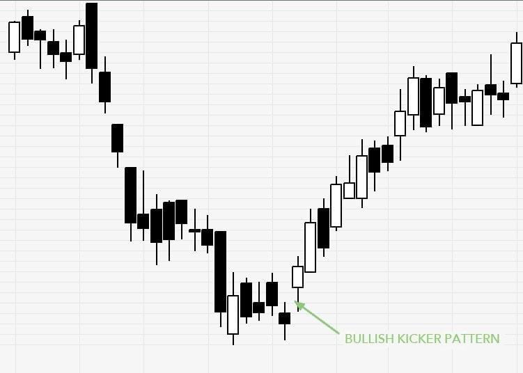 Bullish Kicker Candlestick Pattern - Hit & Run Candlesticks