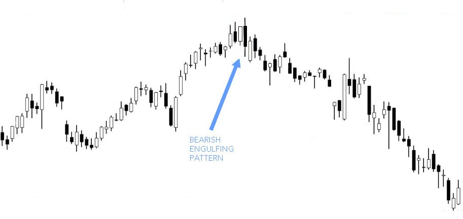bearish-engulfing-example-2-1024x514-copy