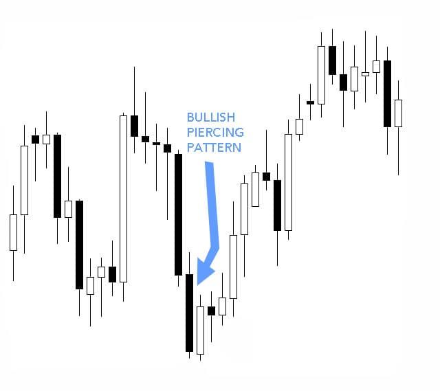 Piercing candlestick pattern forex