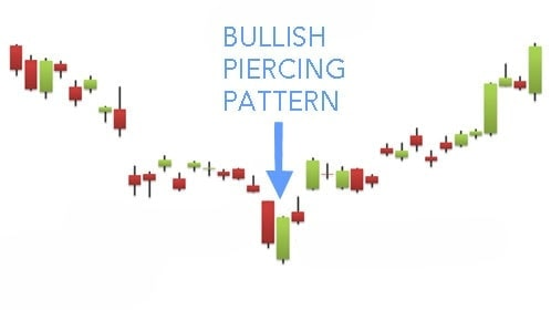 Bullish Piercing Pattern Hit Run Candlesticks