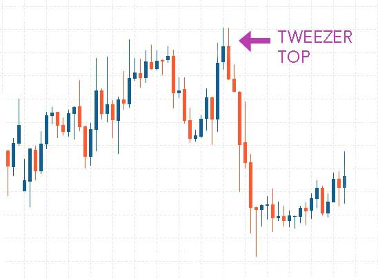 Tweezer Top Candlestick Pattern - Hit & Run Candlesticks