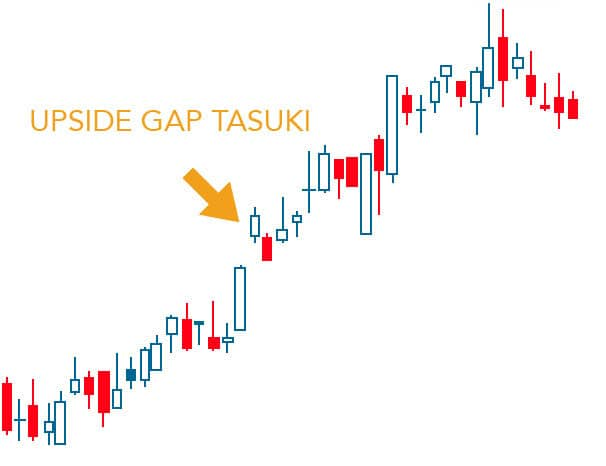 example of upside gap tasuki candlestick pattern