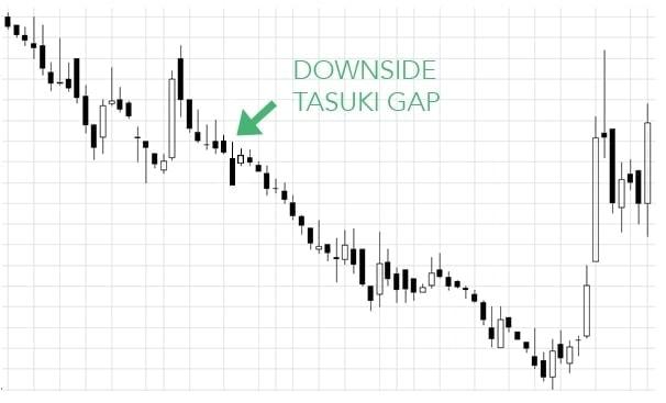 candlestick chart featuring downside tasuki gap