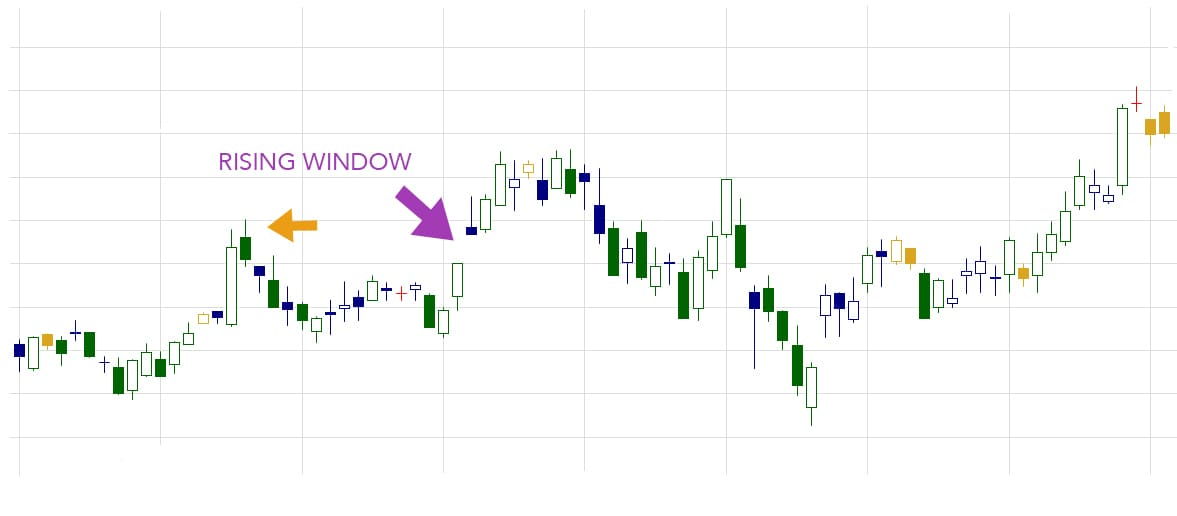 rising window candlestick pattern