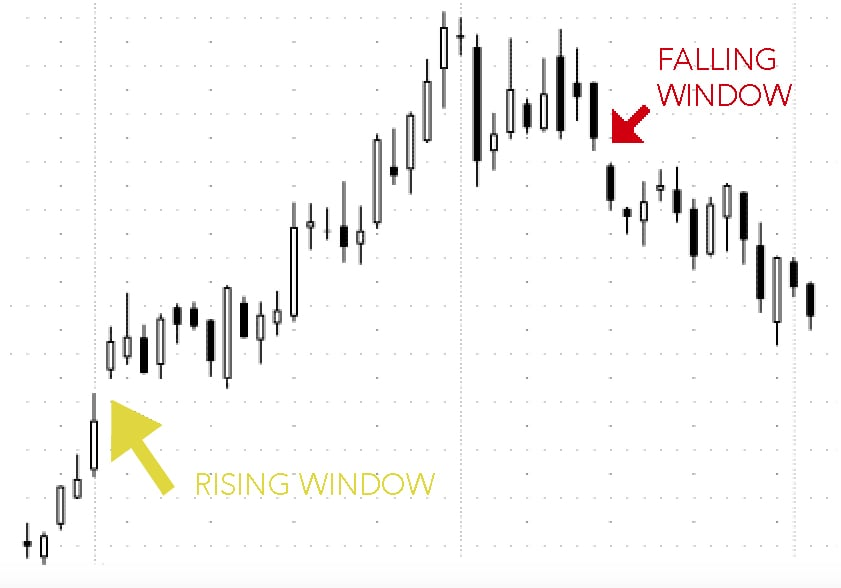 example of Falling Window Candlestick Pattern