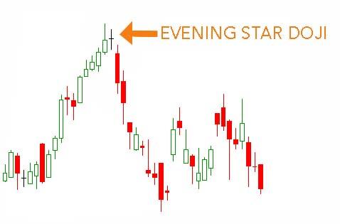 Evening doji star forex