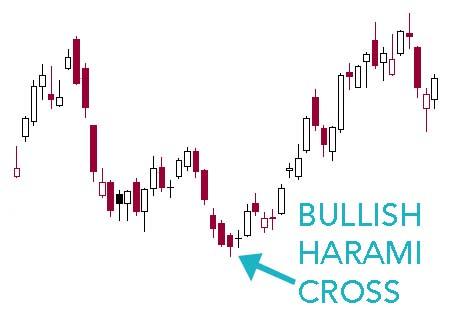 harami-cross-bull-pmcs-2