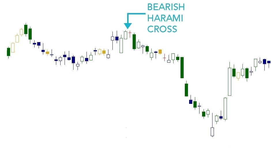 Candlesticks crossover forex