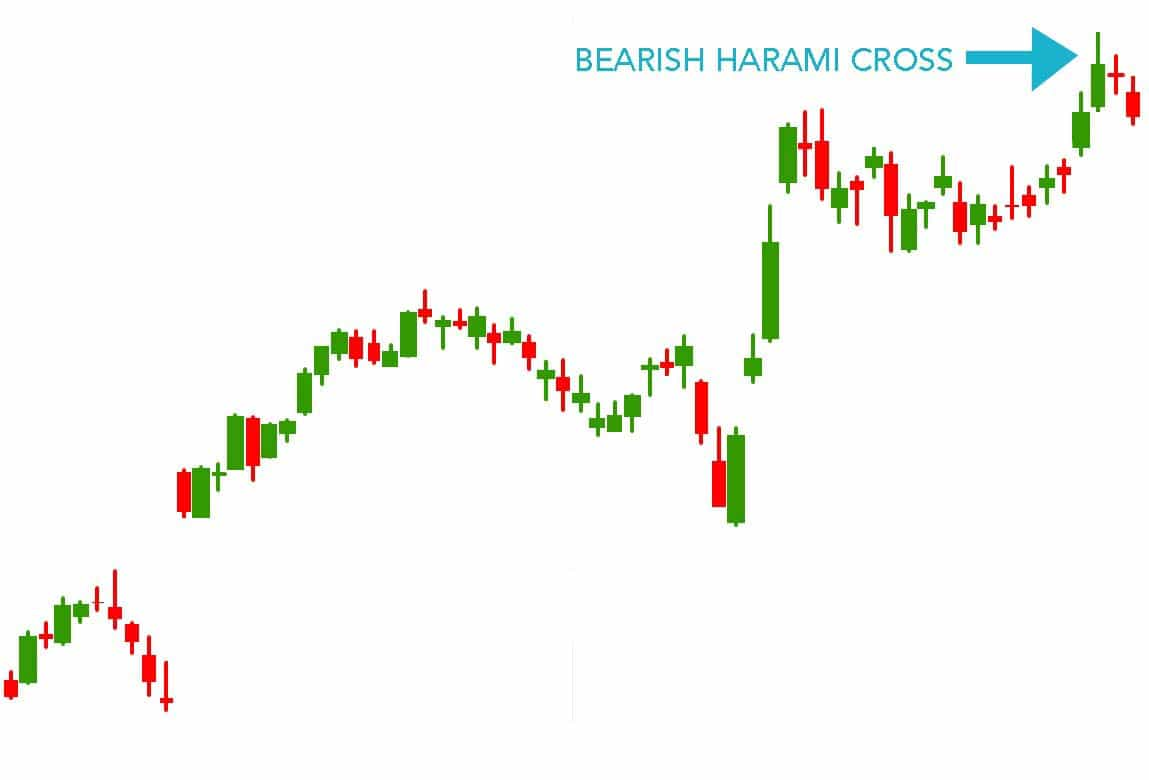 Harami Cross Candlestick Pattern - Hit & Run Candlesticks