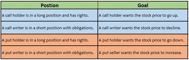 Option Rights & Obligations