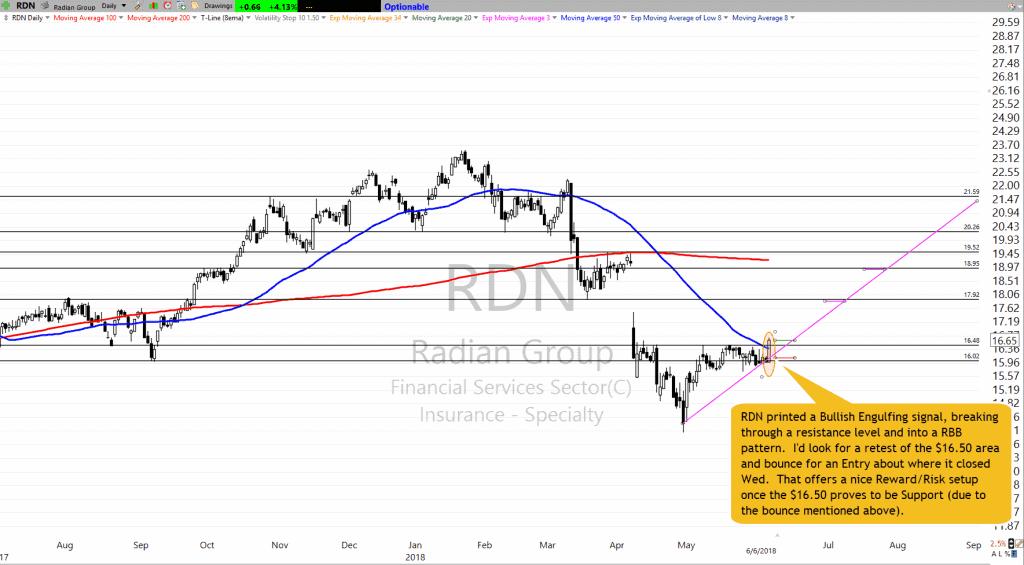RDN as of 6-6-18
