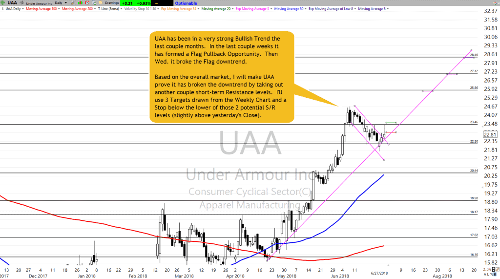 UAA as of 6-27-18