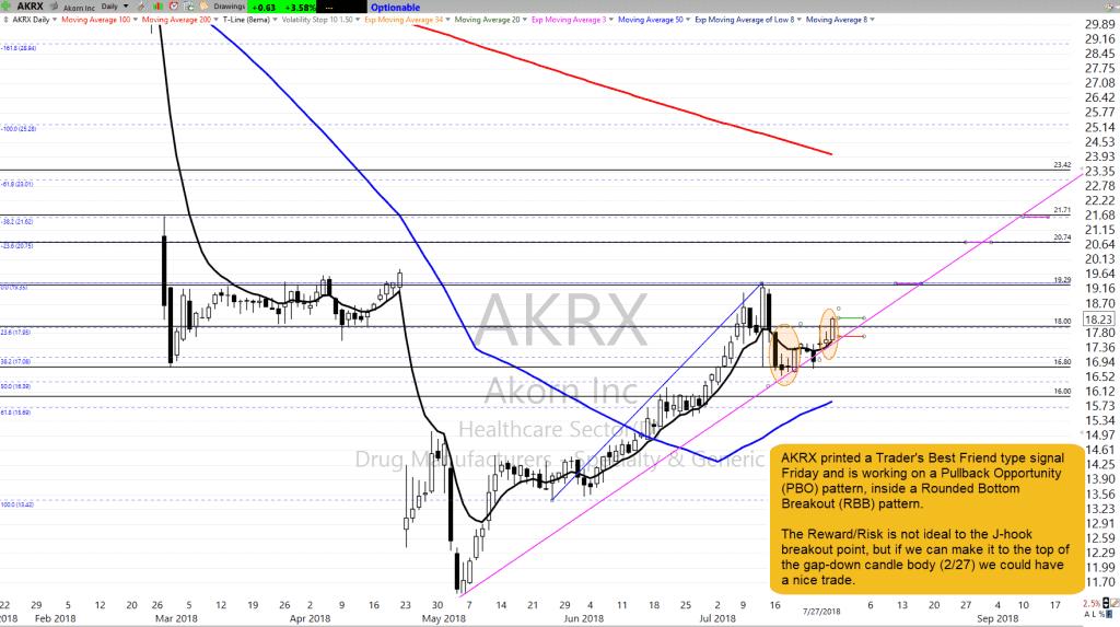 AKRX as of 7-27-18