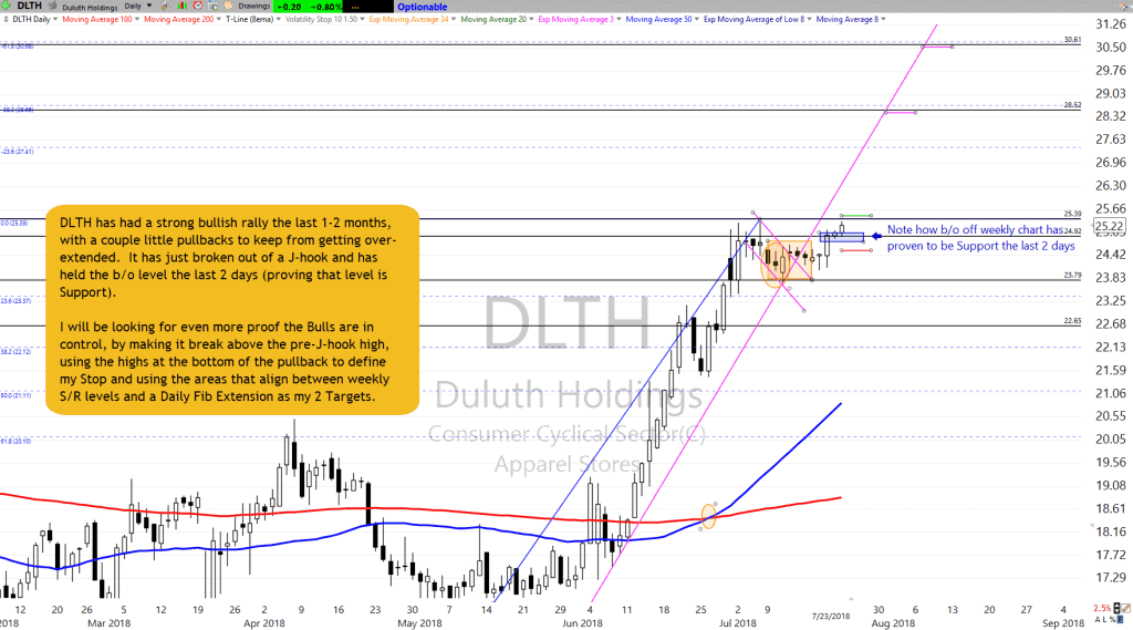 DLTH as of 7-23-18