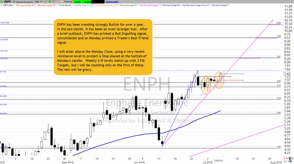 ENPH as of 7-9-18