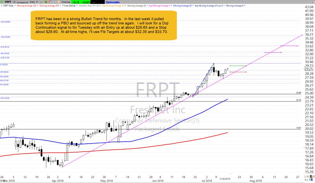 FRPT as of 7-16-18