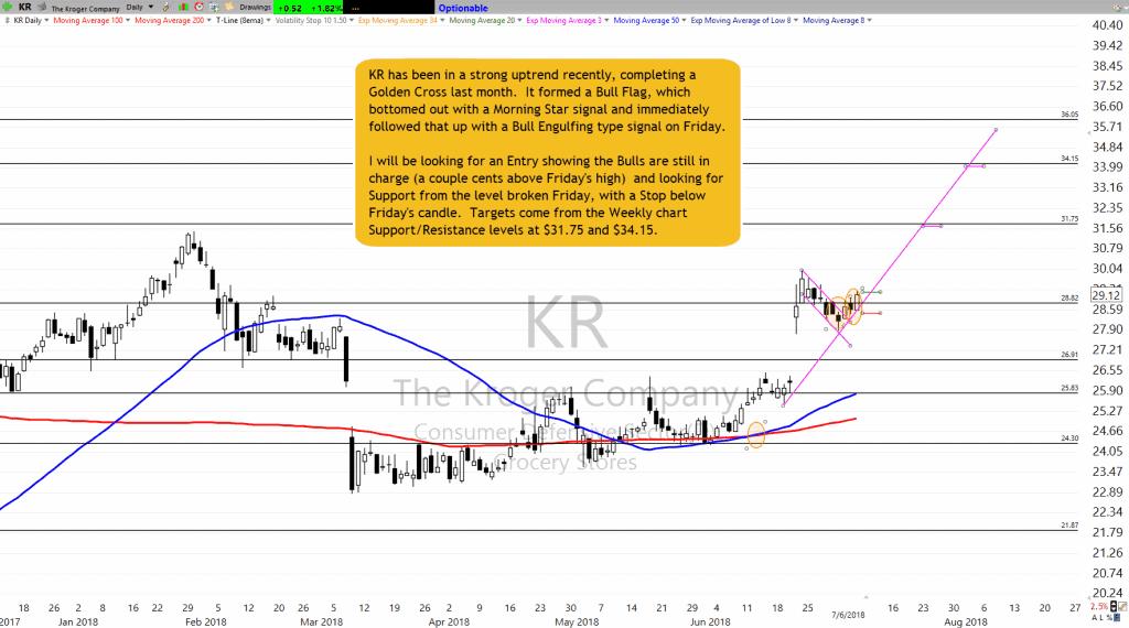 KR Setup as of 7-6-18