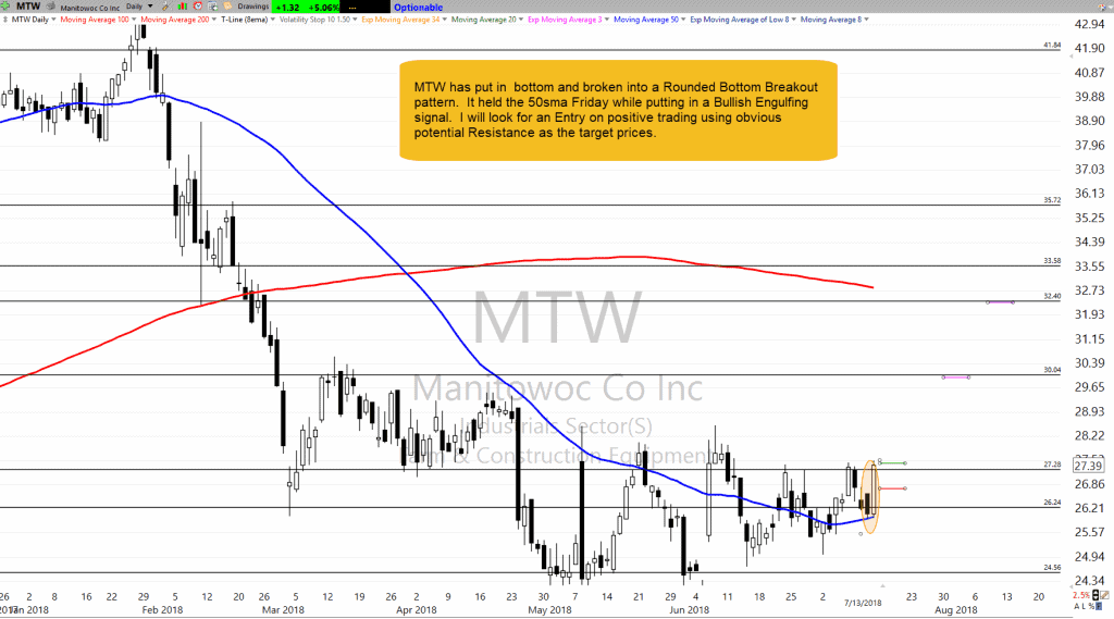 MTW as of 7-13-18