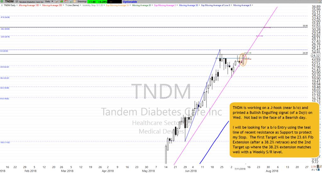 TNDM as of 7-11-18