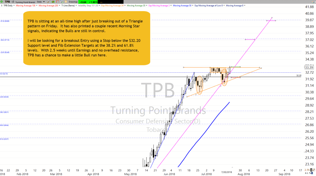 TPB as of 7-20-18
