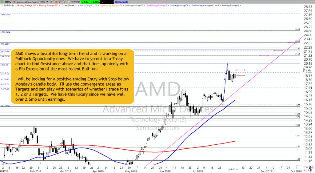 AMD as of 8-6-18