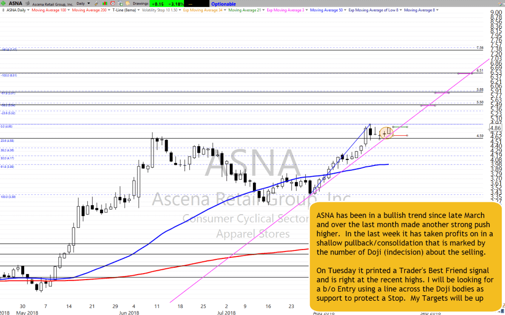 ASNA Chart Setup as of 8-21-18