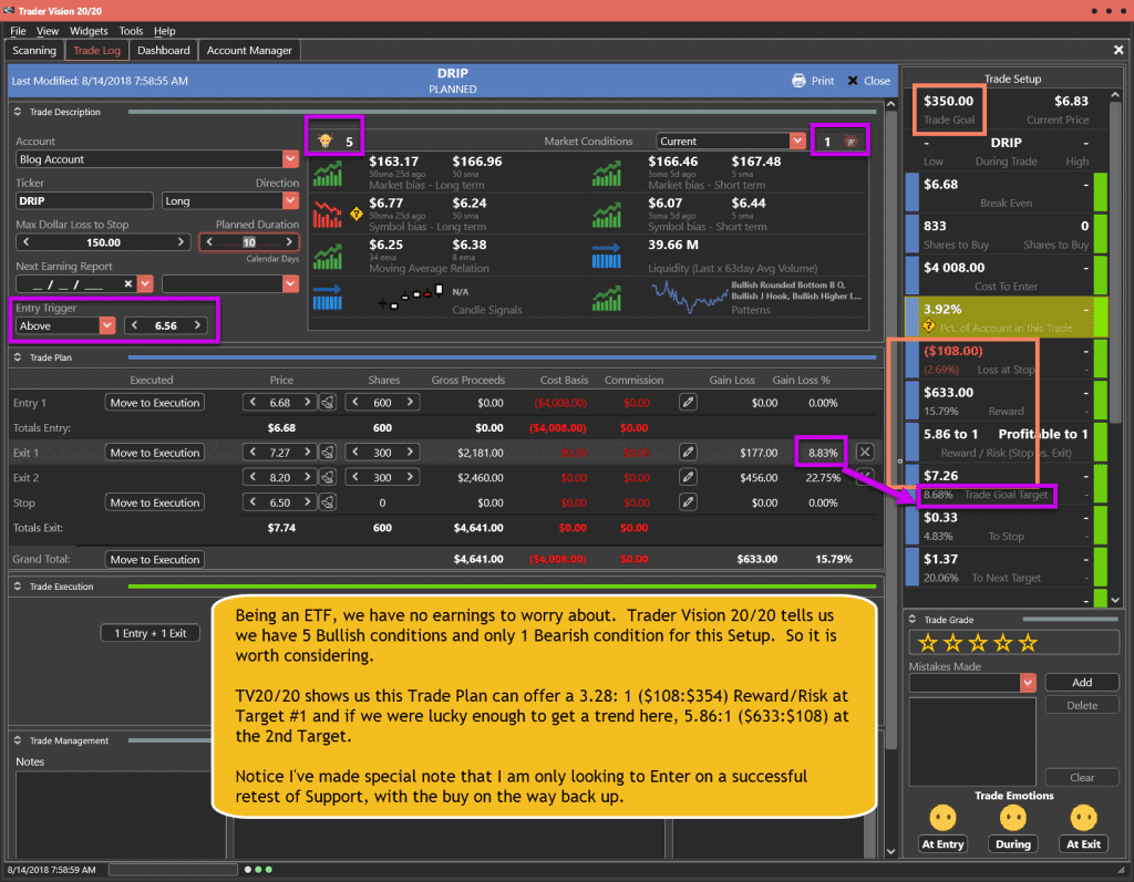 DRIP Trade Plan for 8-14-18