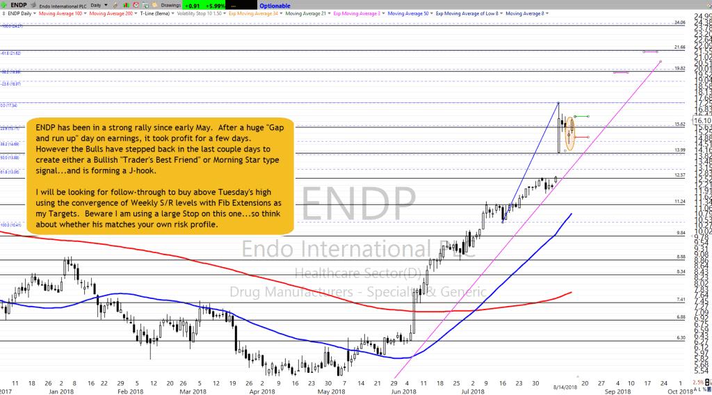 ENDP Setup as of 8-14-18