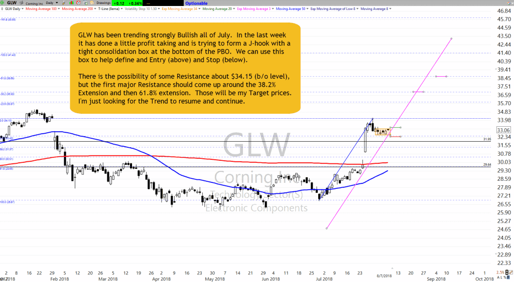 GLW chart as of 8-8-18