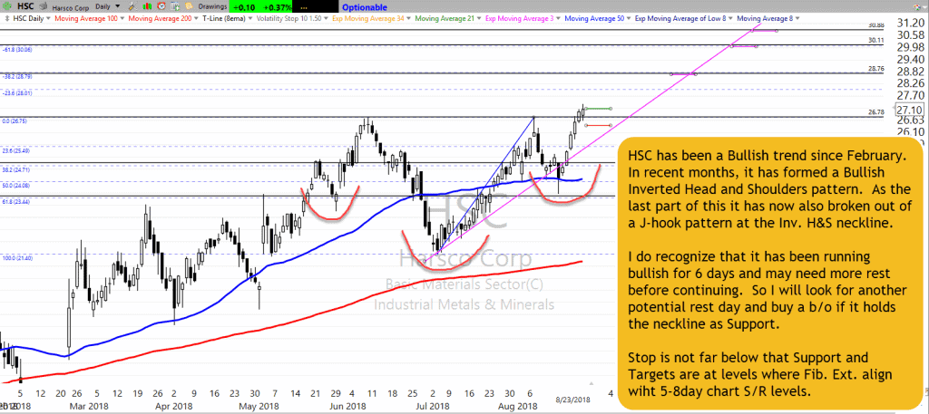 HSC Chart Setup as of 8-23-18