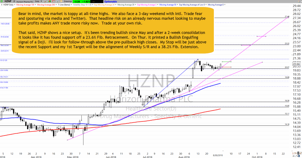 HZNP Chart Setup as of  8-30-18