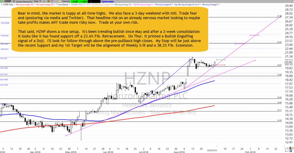 HZNP Chart Setup as of  8-30-18