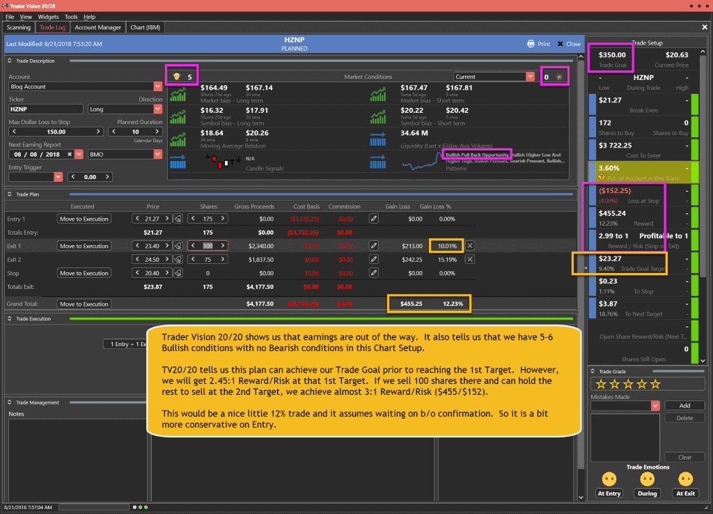 HZNP Trade Plan for 8-21-18