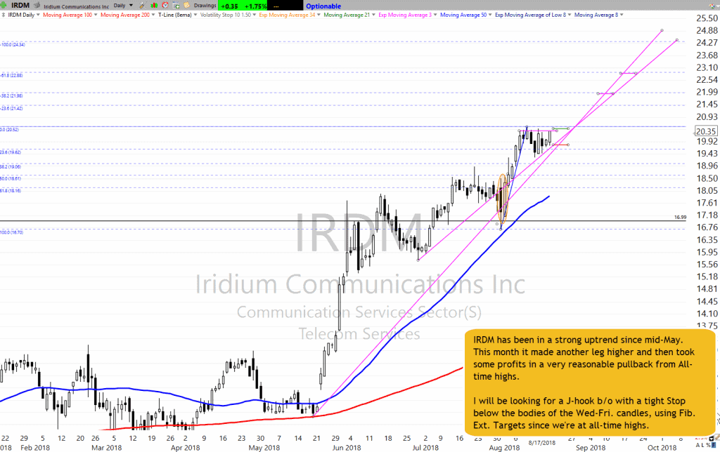 IRDM Chart Setup as of 8-17-18