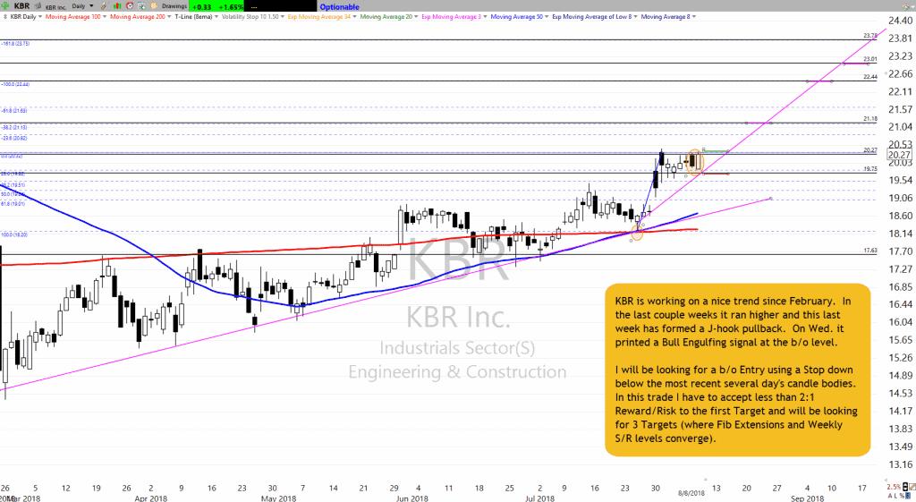 KBR Chart Setup as of 8-9-18