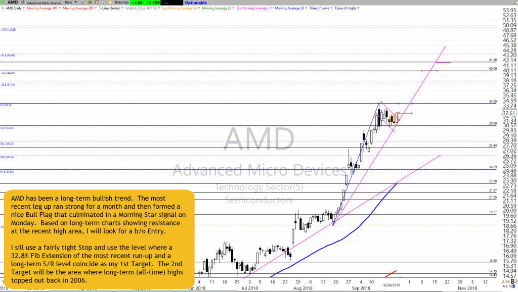 AMD Chart Setup as of 9-24-18