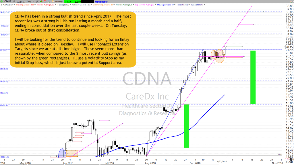 CDNA Chart Setup as of 9-25-18