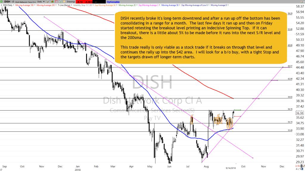 DISH Chart Setup as of 9-14-18