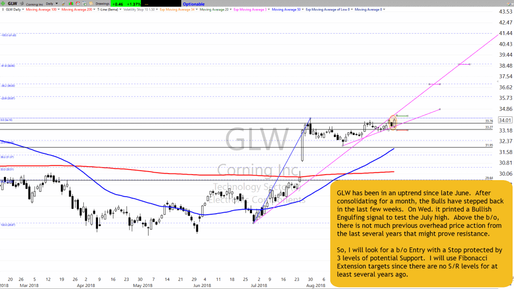 GLW Chart Setup as of 9-12-18
