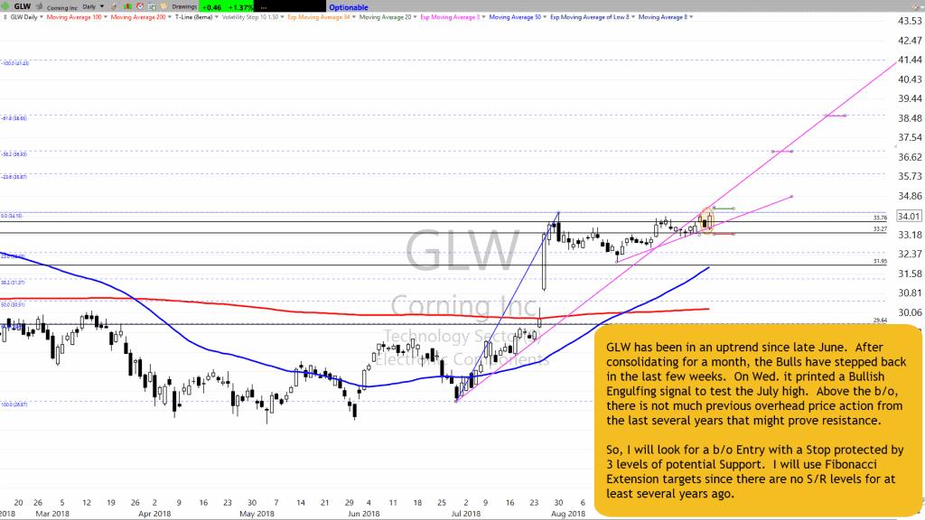 GLW Chart Setup as of 9-12-18