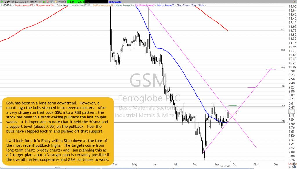 GSM Chart Setup as of 9-20-18
