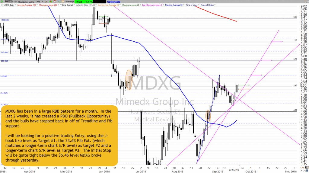MDXG Chart Setup as of 9-19-18