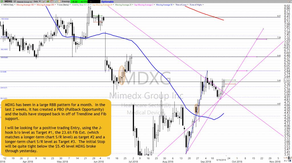 MDXG Chart Setup as of 9-19-18