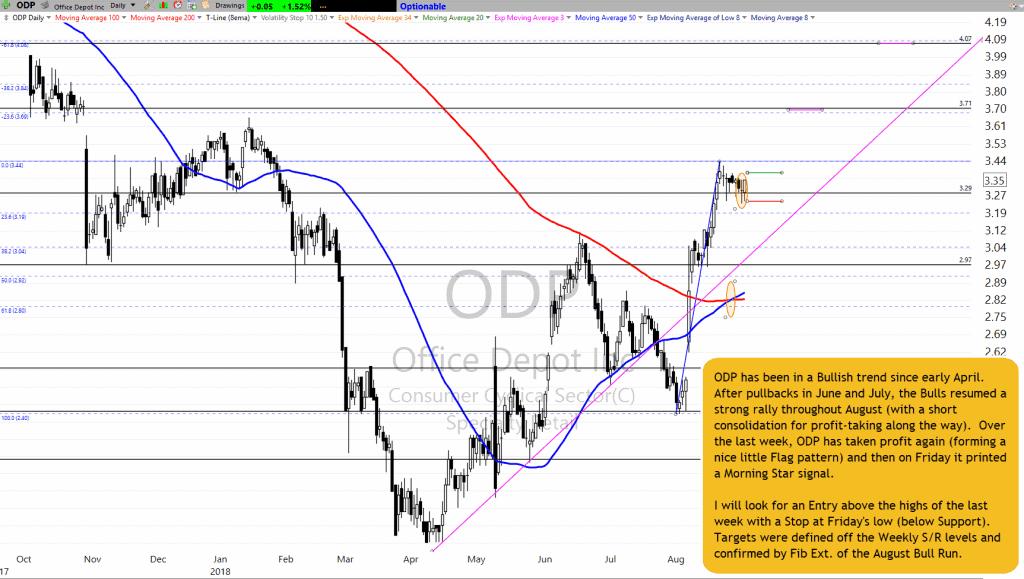 ODP Chart Setup as of 8-31-18