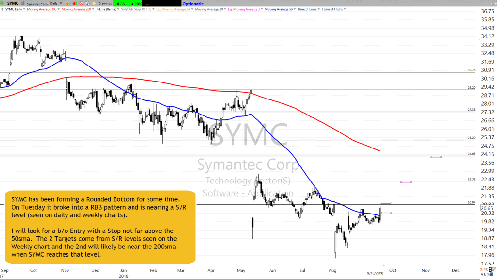 SYMC Chart Setup as of 9-18-18
