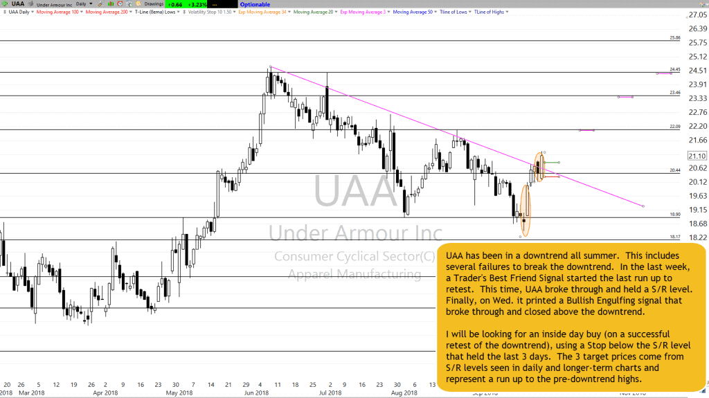 UAA Chart Setup as of 9-26-18