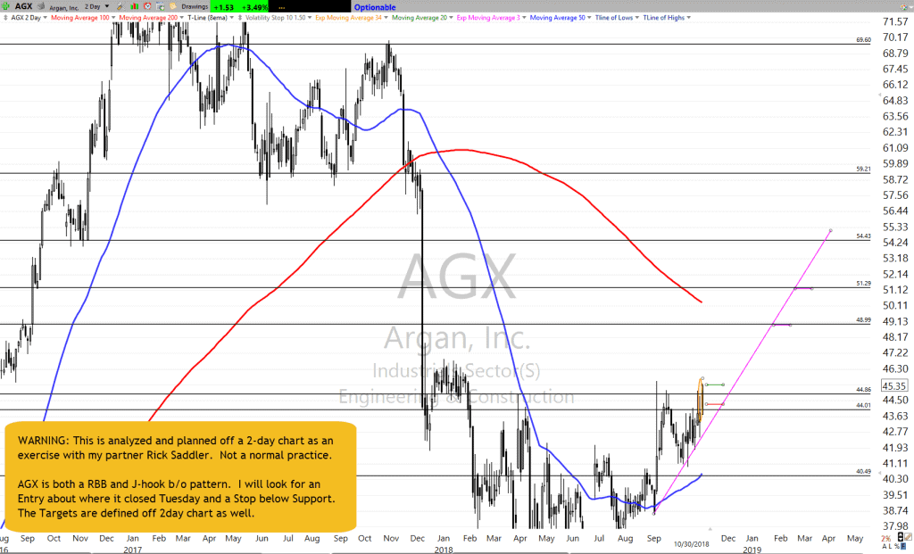 AGX 2day Chart as of 10-30-18