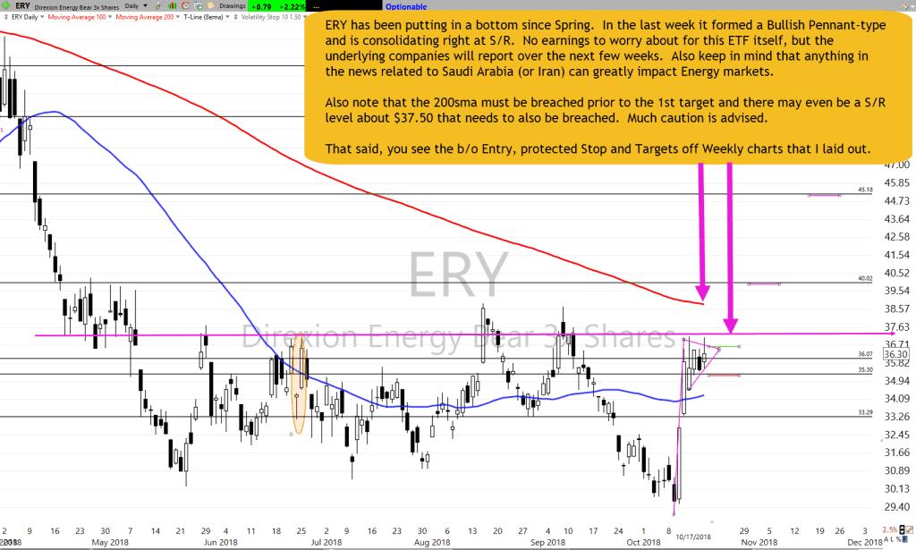 ERY Chart Setup for 10-17-18