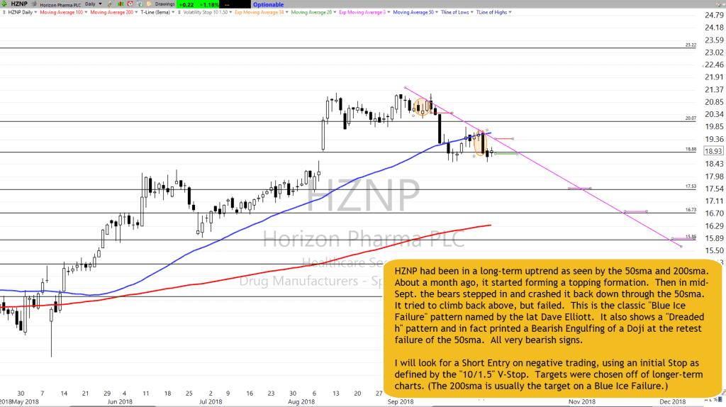 HZNP Chart Setup as of 10-3-18