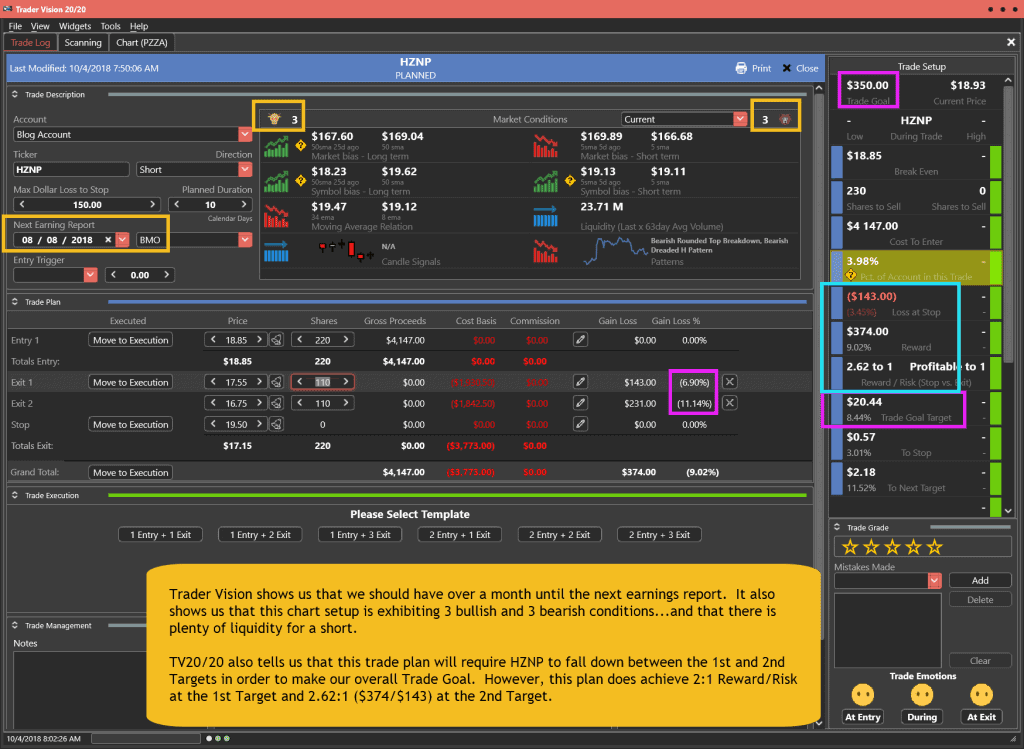 HZNP Trade Plan for 10-4-18